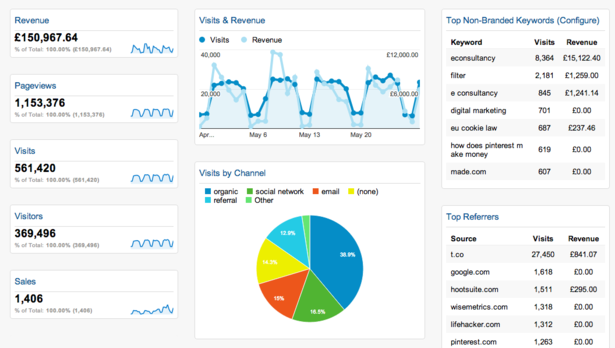 google-analytics-dashboard-report