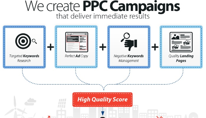 ppc campaign performance