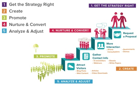 Simplified Content Marketing Plan In  Easy Steps  Proideators