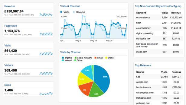 google-analytics-dashboard-report